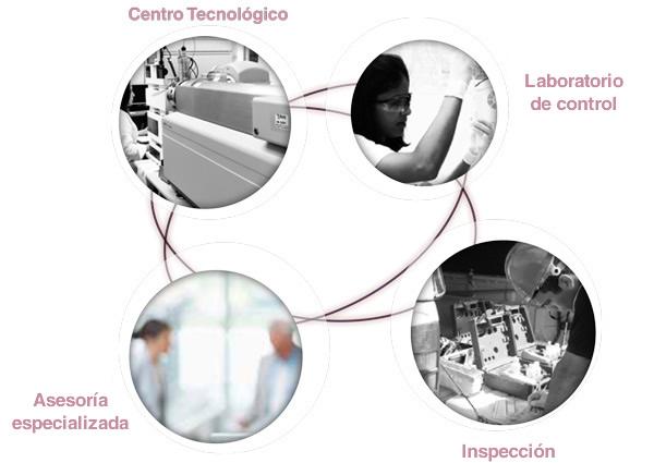Plataforma tecnologica de servicios