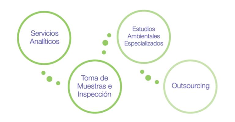 servicios ambientales industria cementera