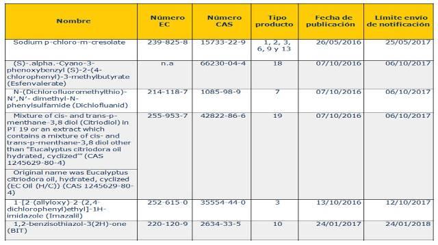 analisis de productos biocidas