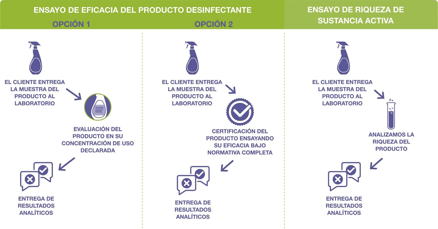 analisis de productos desinfectantes y desinfeccion
