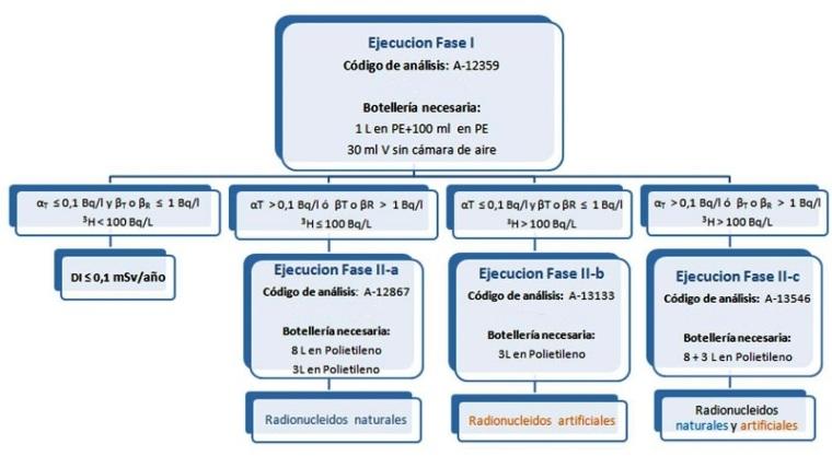 radiactividad en aguas de consumo